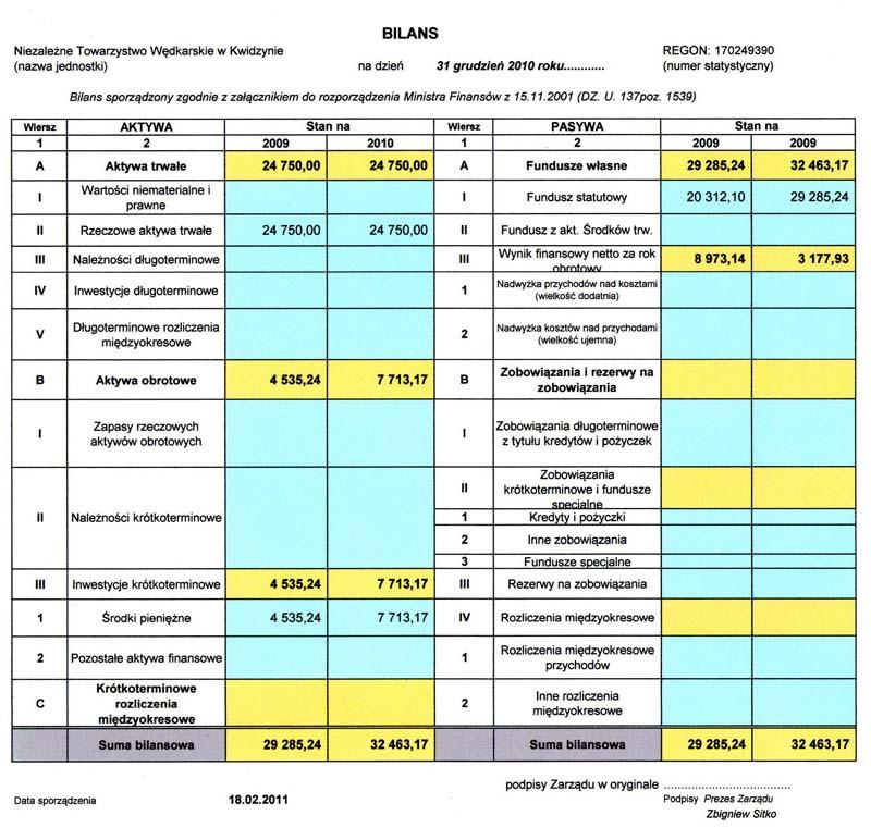 bilans 2010
